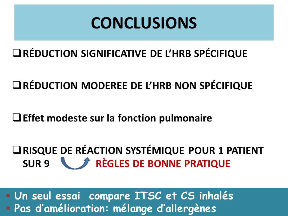 CONCLUSIONS RÉDUCTION SIGNIFICATIVE DE LHRB SPÉCIFIQUE RÉDUCTION MODEREE DE LHRB NON SPÉCIFIQUE Effet modeste sur la fonction pulmonaire RISQUE DE RÉA