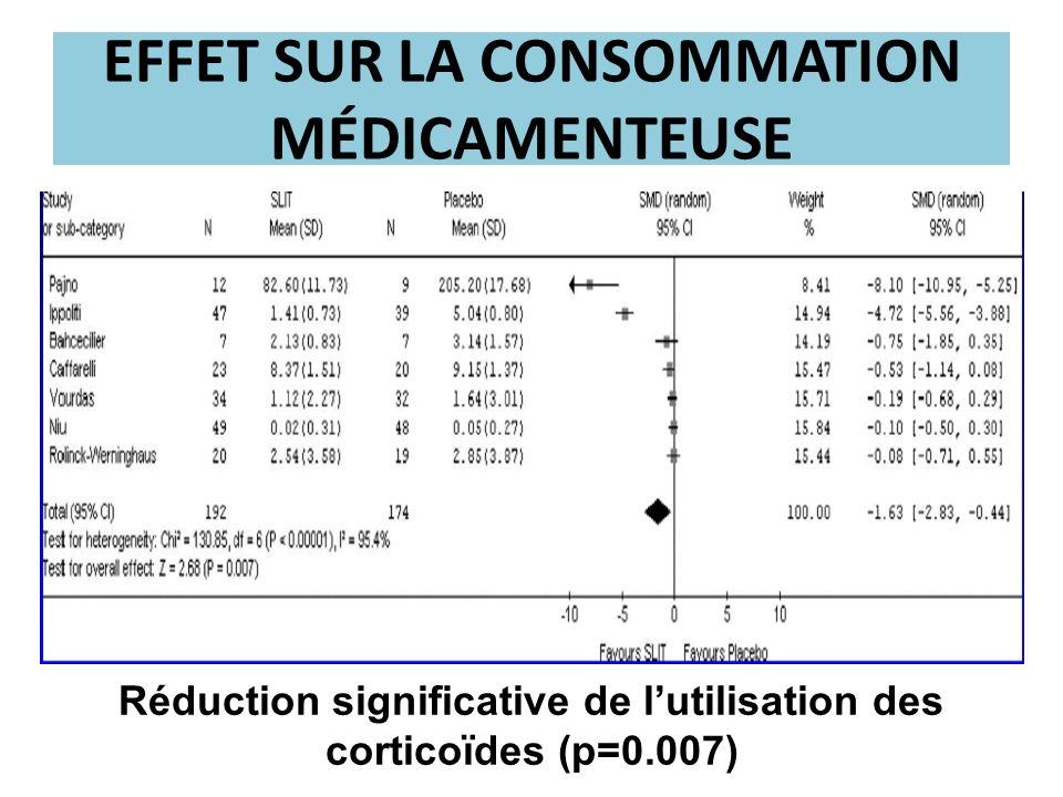 EFFET SUR LA CONSOMMATION MÉDICAMENTEUSE Réduction significative de lutilisation des corticoïdes (p=0.007)