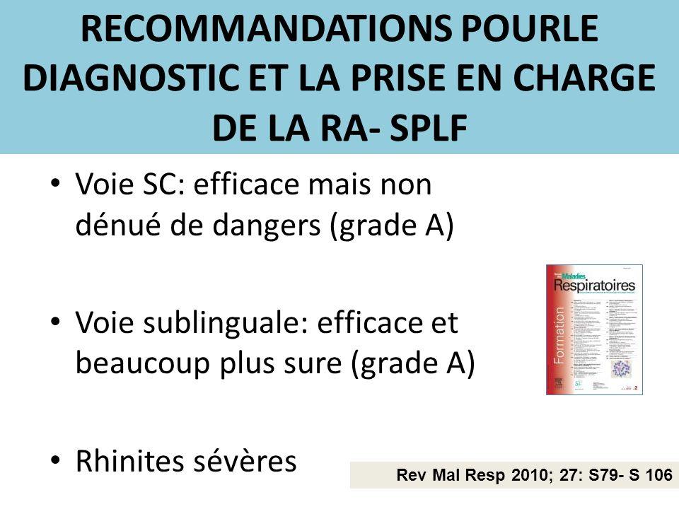 RECOMMANDATIONS POURLE DIAGNOSTIC ET LA PRISE EN CHARGE DE LA RA- SPLF Voie SC: efficace mais non dénué de dangers (grade A) Voie sublinguale: efficac