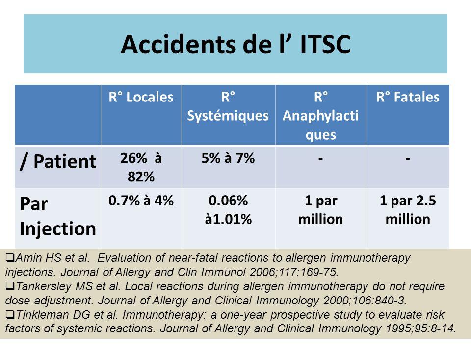Accidents de l ITSC R° LocalesR° Systémiques R° Anaphylacti ques R° Fatales / Patient 26% à 82% 5% à 7%-- Par Injection 0.7% à 4%0.06% à1.01% 1 par mi