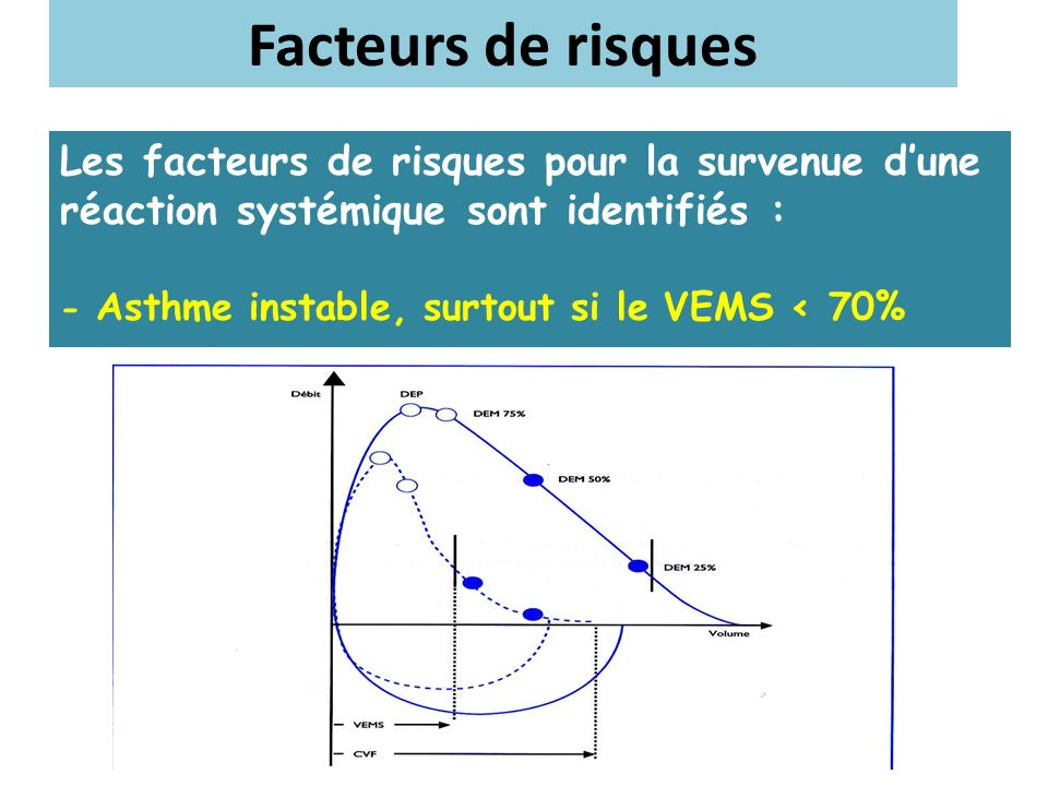 Les facteurs de risques pour la survenue dune réaction systémique sont identifiés : - Asthme instable, surtout si le VEMS < 70% Facteurs de risques