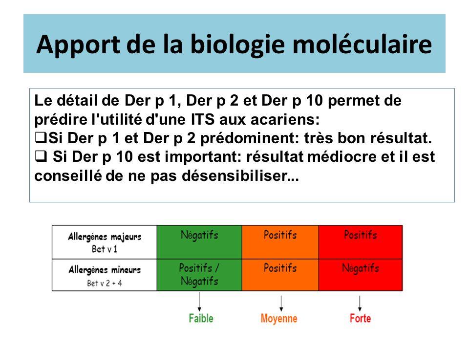 Apport de la biologie moléculaire Le détail de Der p 1, Der p 2 et Der p 10 permet de prédire l'utilité d'une ITS aux acariens: Si Der p 1 et Der p 2