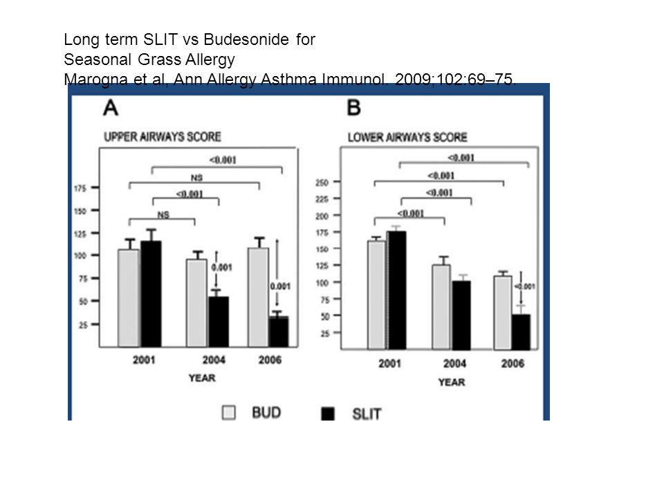 Long term SLIT vs Budesonide for Seasonal Grass Allergy Marogna et al, Ann Allergy Asthma Immunol. 2009;102:69–75.