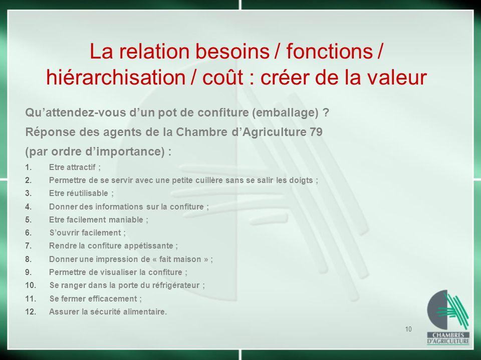 10 La relation besoins / fonctions / hiérarchisation / coût : créer de la valeur Quattendez-vous dun pot de confiture (emballage) ? Réponse des agents
