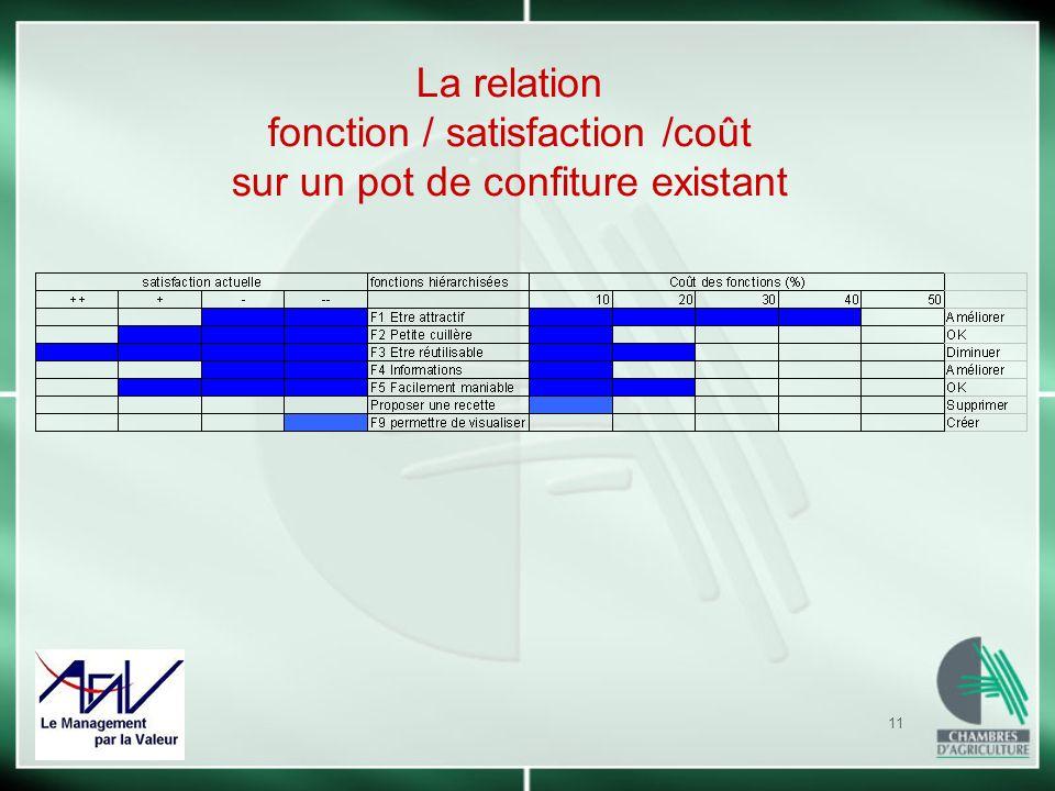 11 La relation fonction / satisfaction /coût sur un pot de confiture existant