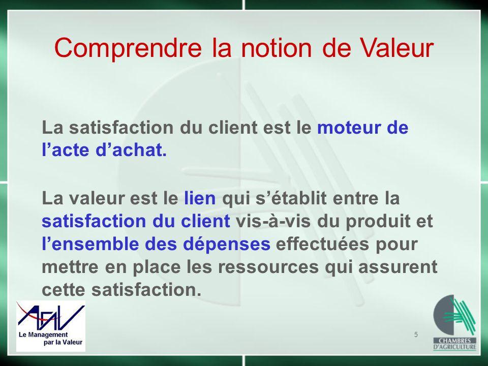 5 La satisfaction du client est le moteur de lacte dachat. La valeur est le lien qui sétablit entre la satisfaction du client vis-à-vis du produit et