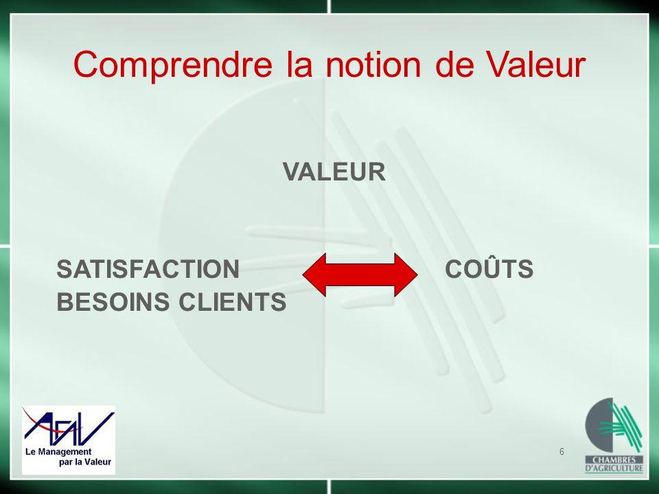 6 VALEUR SATISFACTIONCOÛTS BESOINS CLIENTS Comprendre la notion de Valeur