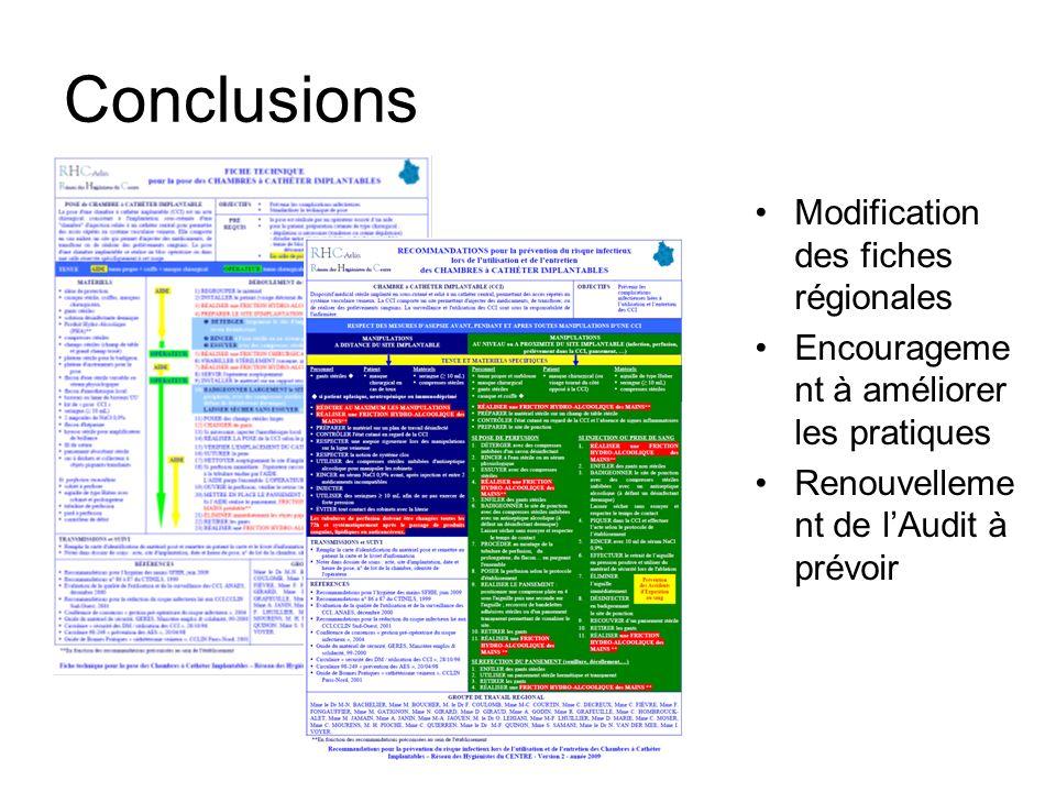 Conclusions Modification des fiches régionales Encourageme nt à améliorer les pratiques Renouvelleme nt de lAudit à prévoir