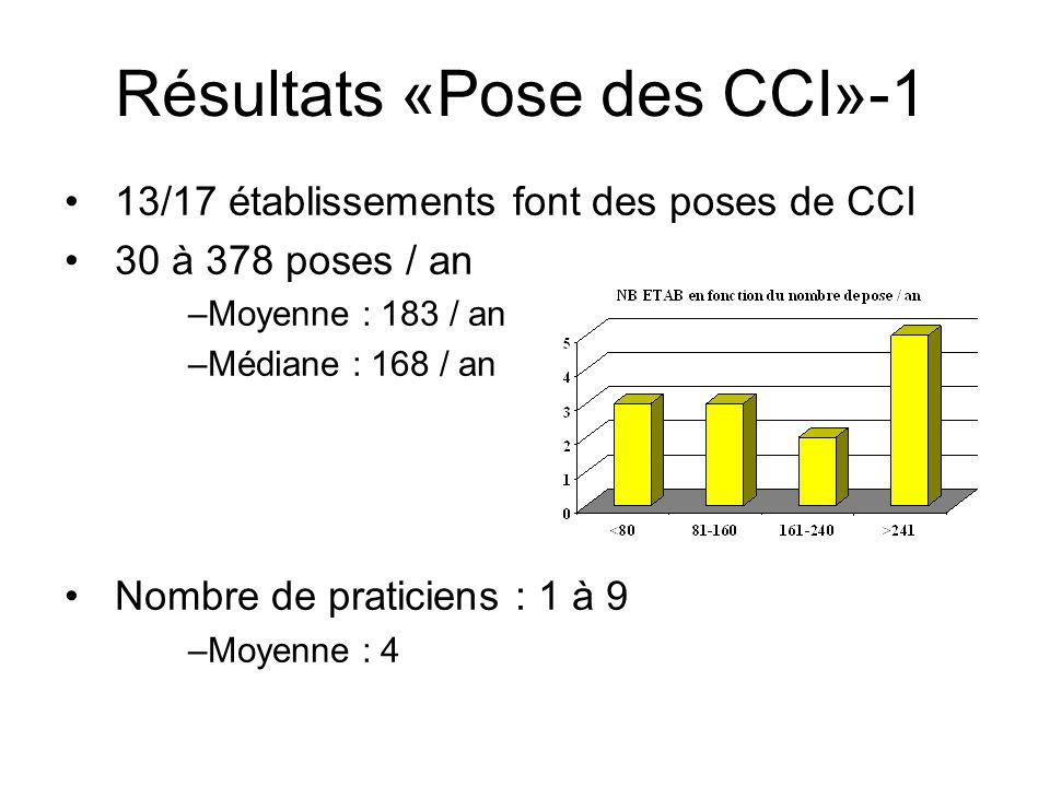Résultats «Pose des CCI»-1 13/17 établissements font des poses de CCI 30 à 378 poses / an –Moyenne : 183 / an –Médiane : 168 / an Nombre de praticiens
