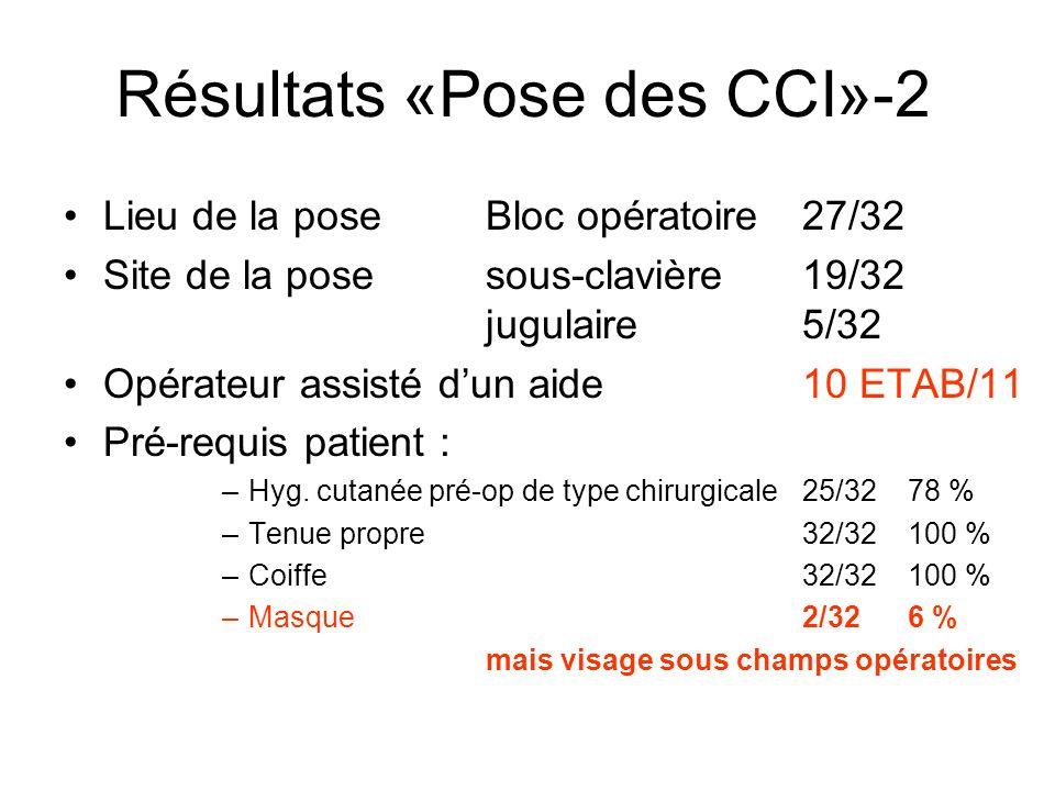 Lieu de la poseBloc opératoire 27/32 Site de la posesous-clavière19/32 jugulaire5/32 Opérateur assisté dun aide10 ETAB/11 Pré-requis patient : –Hyg. c
