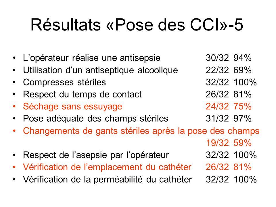 Lopérateur réalise une antisepsie 30/3294% Utilisation dun antiseptique alcoolique 22/32 69% Compresses stériles32/32 100% Respect du temps de contact
