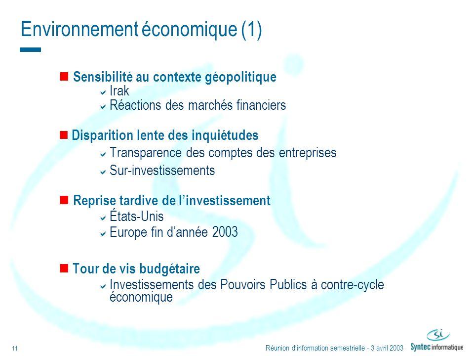 Réunion dinformation semestrielle - 3 avril 2003 11 Environnement économique (1) Sensibilité au contexte géopolitique Irak Réactions des marchés finan