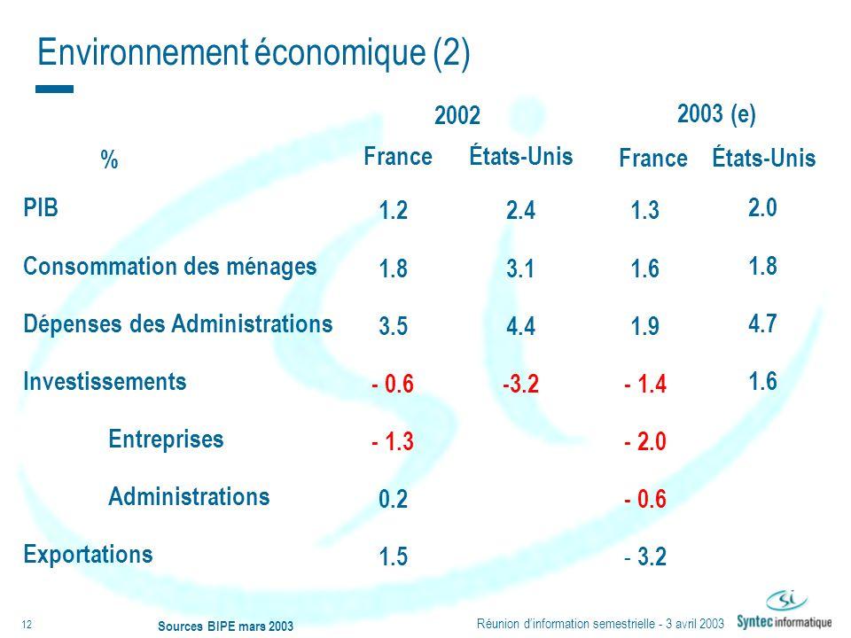 Réunion dinformation semestrielle - 3 avril 2003 12 Sources BIPE mars 2003 % 1.3 1.6 1.9 - 1.4 - 2.0 - 0.6 - 3.2 2.4 3.1 4.4 -3.2 PIB Consommation des