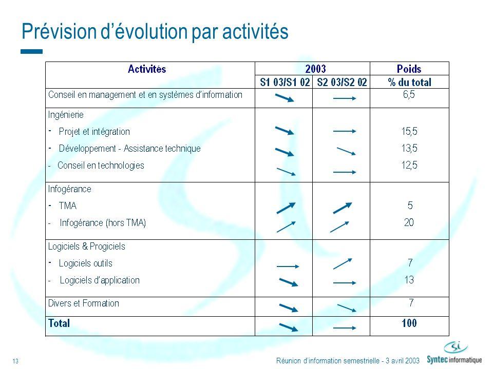 Réunion dinformation semestrielle - 3 avril 2003 13 Prévision dévolution par activités