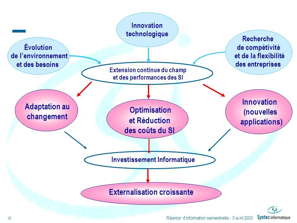 Réunion dinformation semestrielle - 3 avril 2003 16 Extension continue du champ et des performances des SI Externalisation croissante Innovation techn