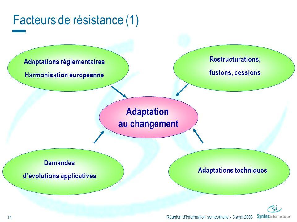 Réunion dinformation semestrielle - 3 avril 2003 17 Adaptations techniques Adaptations réglementaires Harmonisation européenne Adaptation au changemen
