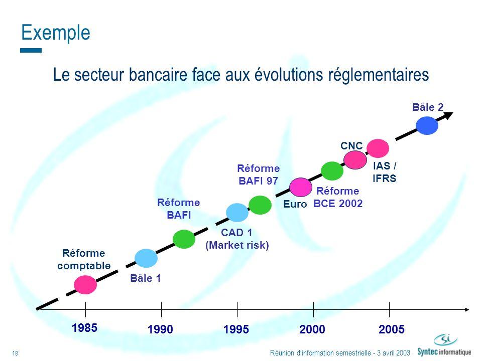 Réunion dinformation semestrielle - 3 avril 2003 18 1985 1990199520002005 Réforme comptable Réforme BAFI Réforme BAFI 97 Réforme BCE 2002 IAS / IFRS B
