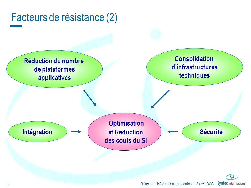 Réunion dinformation semestrielle - 3 avril 2003 19 Facteurs de résistance (2) Intégration Consolidation dinfrastructures techniques Sécurité Réductio