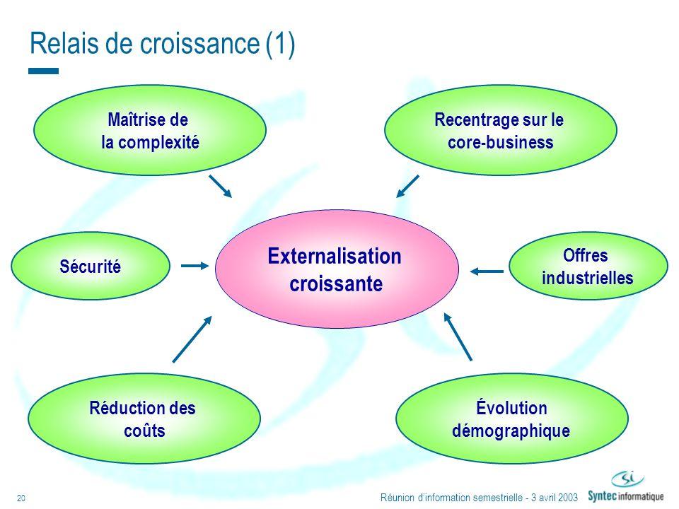 Réunion dinformation semestrielle - 3 avril 2003 20 Relais de croissance (1) Externalisation croissante Évolution démographique Réduction des coûts Sé