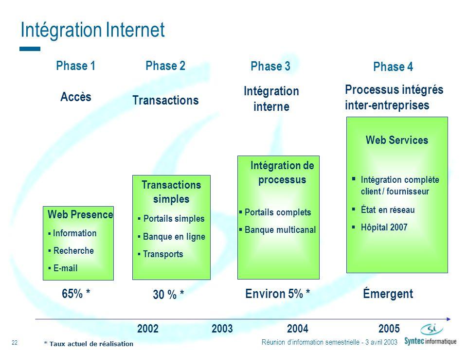Réunion dinformation semestrielle - 3 avril 2003 22 Intégration Internet Phase 2 Transactions Phase 1 Accès Phase 3 Intégration interne Processus inté