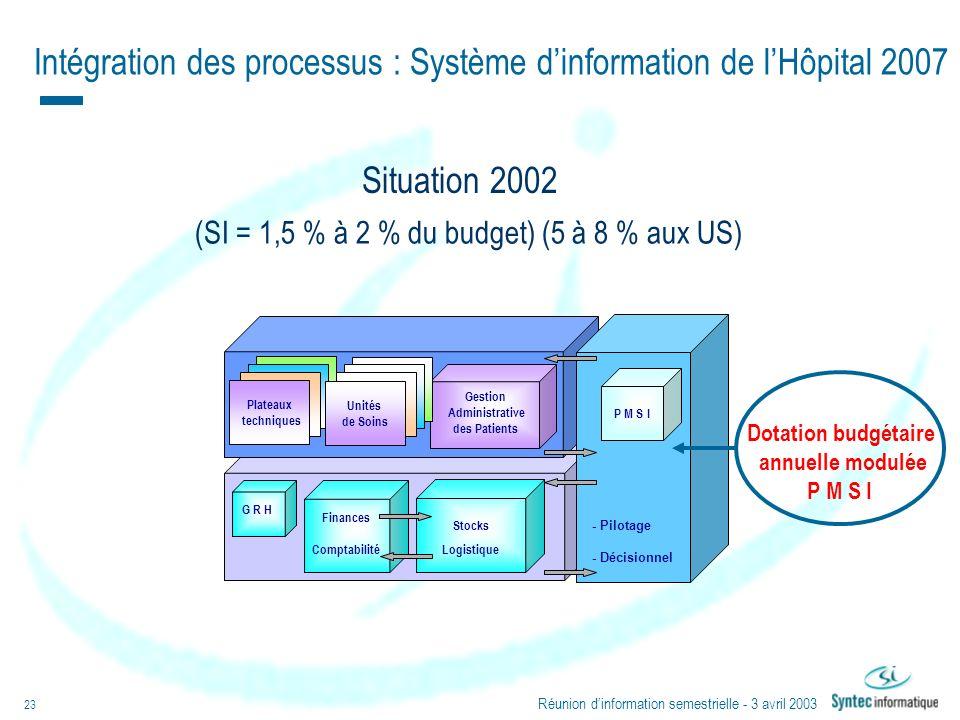 Réunion dinformation semestrielle - 3 avril 2003 23 Plateaux techniques G R H Stocks Logistique P M S I Finances Comptabilité Intégration des processu