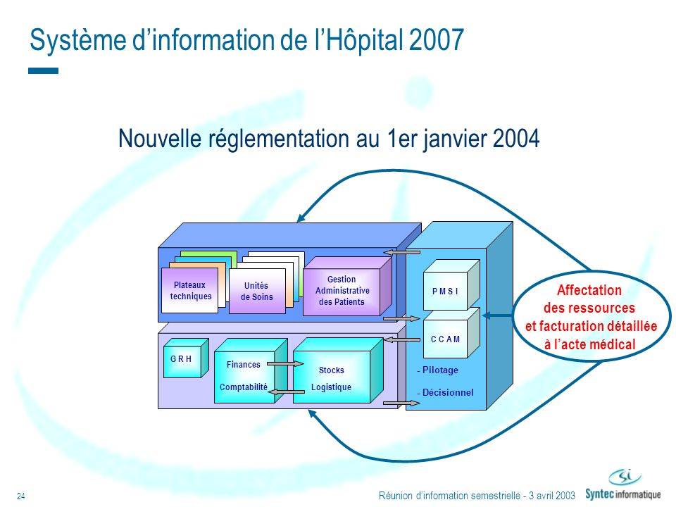 Réunion dinformation semestrielle - 3 avril 2003 24 Nouvelle réglementation au 1er janvier 2004 Système dinformation de lHôpital 2007 Plateaux techniq