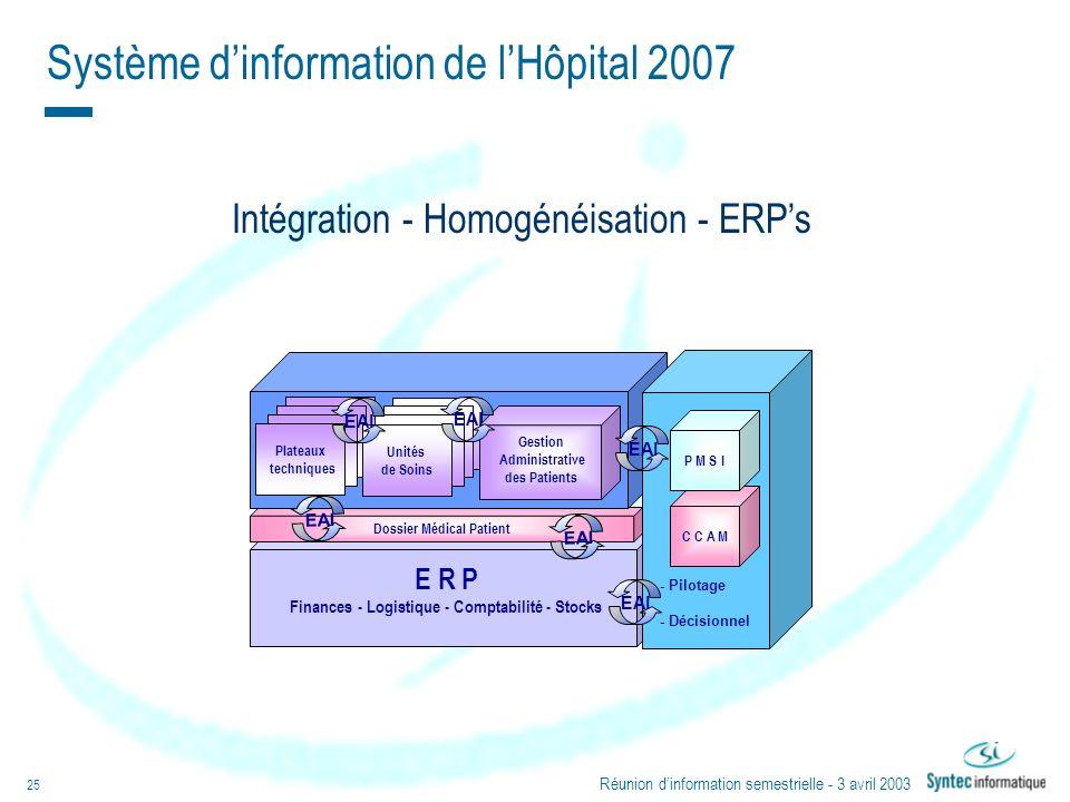 Réunion dinformation semestrielle - 3 avril 2003 25 Intégration - Homogénéisation - ERPs Système dinformation de lHôpital 2007 E R P Finances - Logist