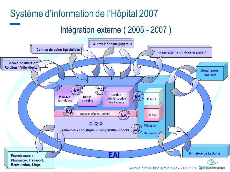 Réunion dinformation semestrielle - 3 avril 2003 26 EAI Fournisseurs : Pharmacie, Transport, Restauration, Linge... Organismes sociaux Médecine libéra