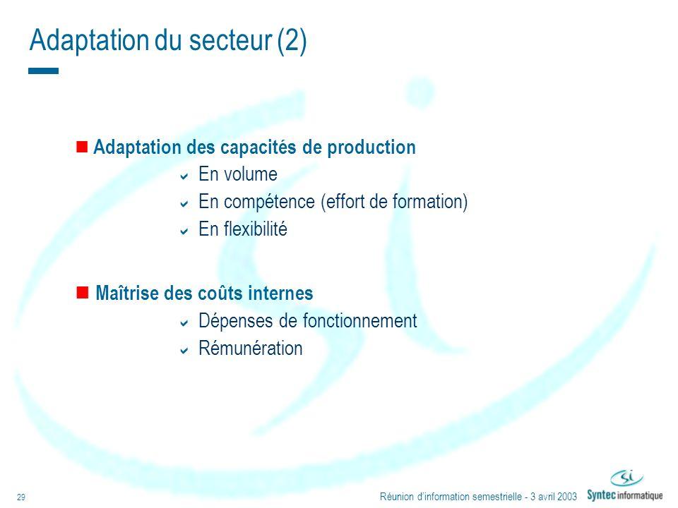 Réunion dinformation semestrielle - 3 avril 2003 29 Adaptation du secteur (2) Adaptation des capacités de production En volume En compétence (effort d
