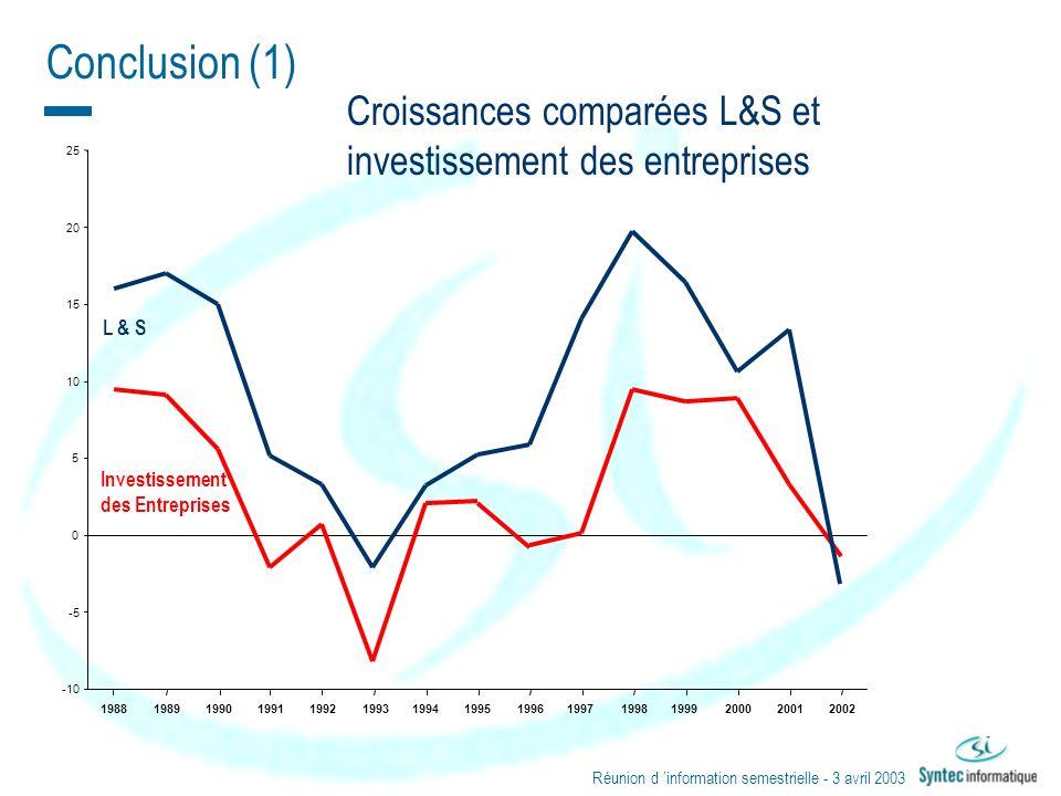 Réunion dinformation semestrielle - 3 avril 2003 32 -10 -5 0 5 10 15 20 25 198819891990199119921993199419951996199719981999200020012002 L & S Investis