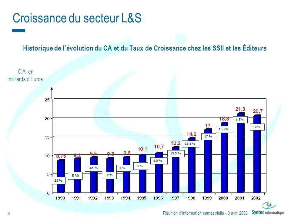 Réunion dinformation semestrielle - 3 avril 2003 6 C.A. en milliards dEuros - 3% 1 3% 10,5% 17 % 19,5 % 13,5 % 6,5 % 5 % - 2 % 3 % 15% 3,5 % 5 % Histo