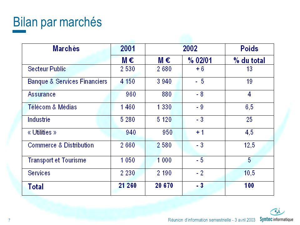Réunion dinformation semestrielle - 3 avril 2003 7 Bilan par marchés