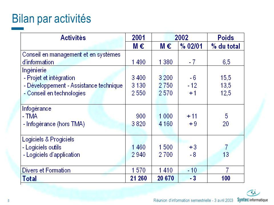 Réunion dinformation semestrielle - 3 avril 2003 8 Bilan par activités