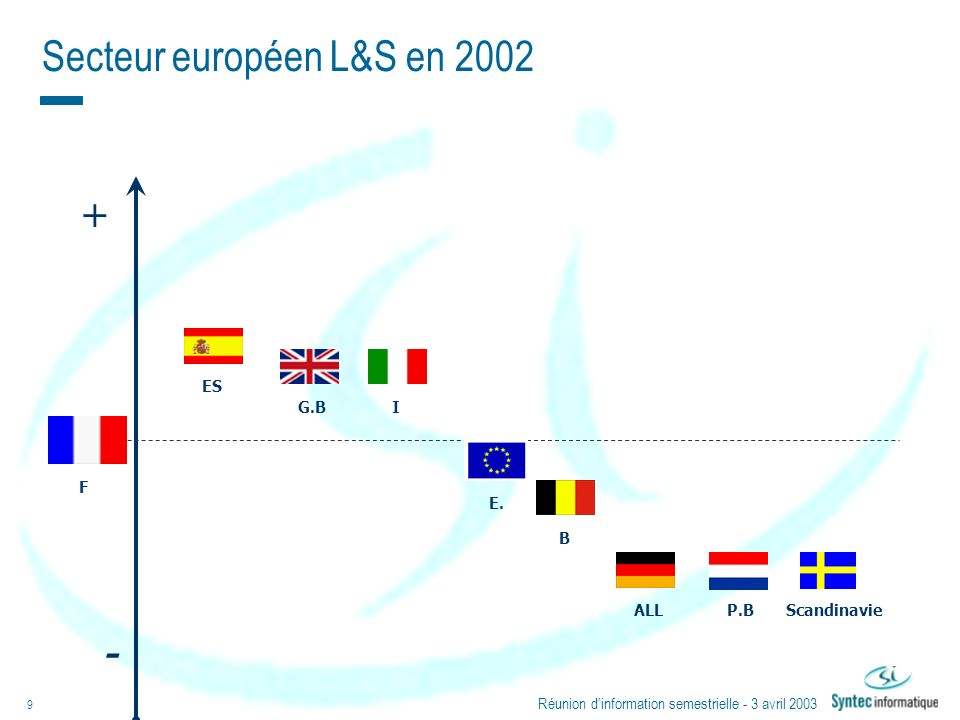 Réunion dinformation semestrielle - 3 avril 2003 9 Secteur européen L&S en 2002 + - F ES G.BI E. B ALLP.BScandinavie