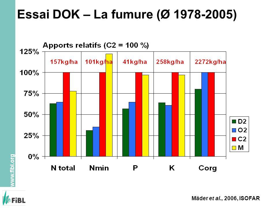 www.fibl.org Essai DOK – La fumure (Ø 1978-2005) Mäder et al., 2006, ISOFAR