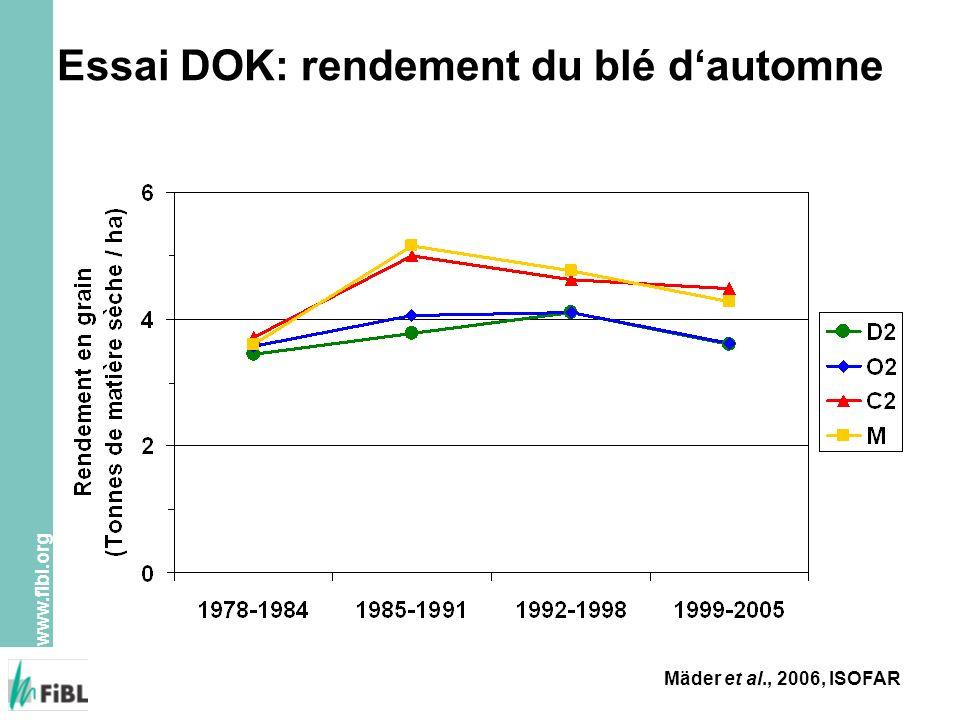 www.fibl.org Essai DOK: rendement du blé dautomne Mäder et al., 2006, ISOFAR