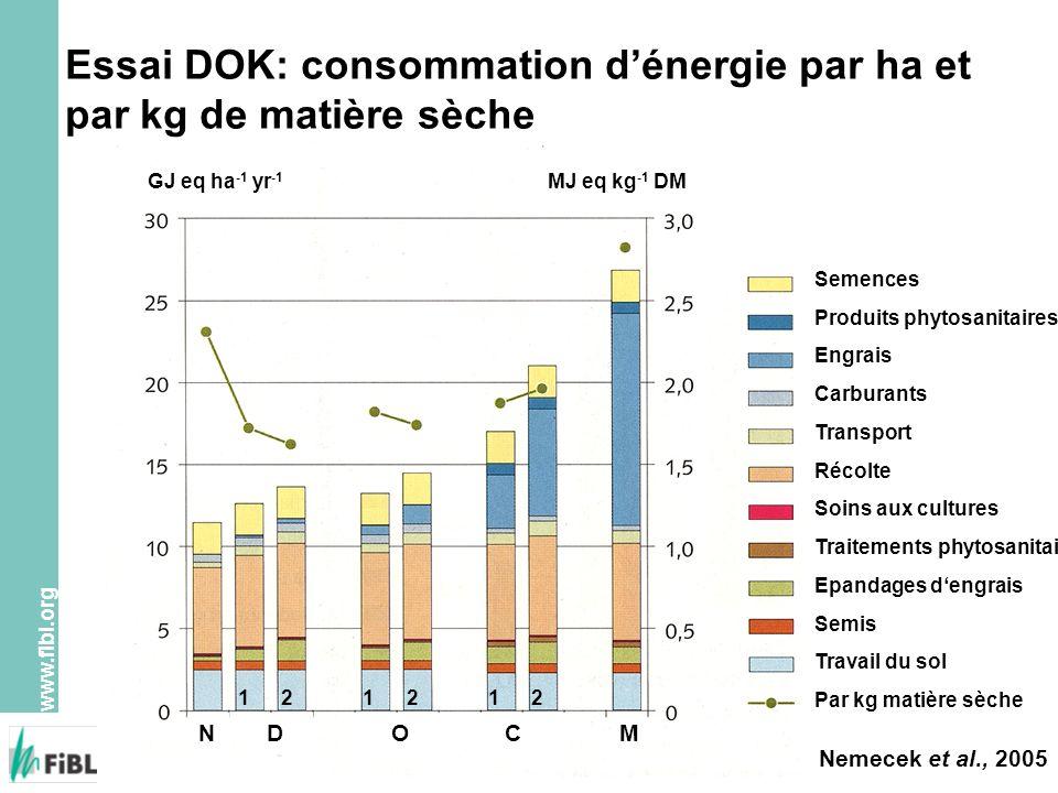 www.fibl.org Essai DOK: consommation dénergie par ha et par kg de matière sèche GJ eq ha -1 yr -1 MJ eq kg -1 DM NDOCM 121212 Semences Produits phytos
