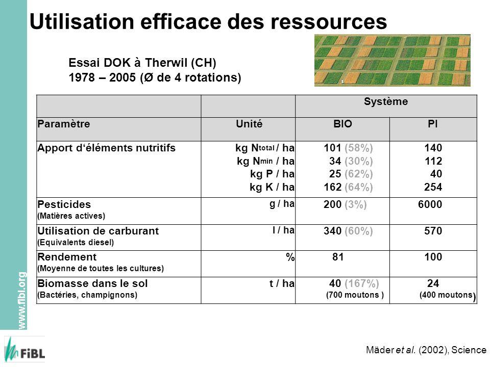 www.fibl.org Mäder et al. (2002), Science Système Paramètre UnitéBIOPI Apport déléments nutritifskg N total / ha kg N min / ha kg P / ha kg K / ha 101