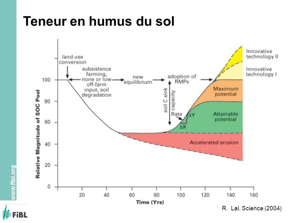 www.fibl.org R. Lal, Science (2004) Teneur en humus du sol