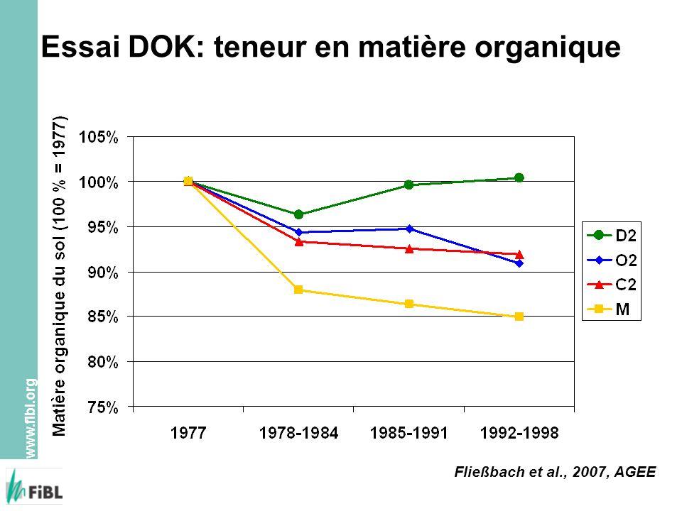 www.fibl.org Essai DOK: teneur en matière organique Fließbach et al., 2007, AGEE