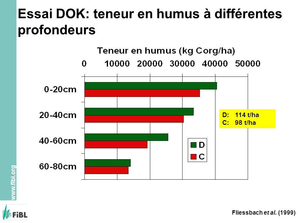 www.fibl.org Essai DOK: teneur en humus à différentes profondeurs Fliessbach et al. (1999) D:114 t/ha C:98 t/ha