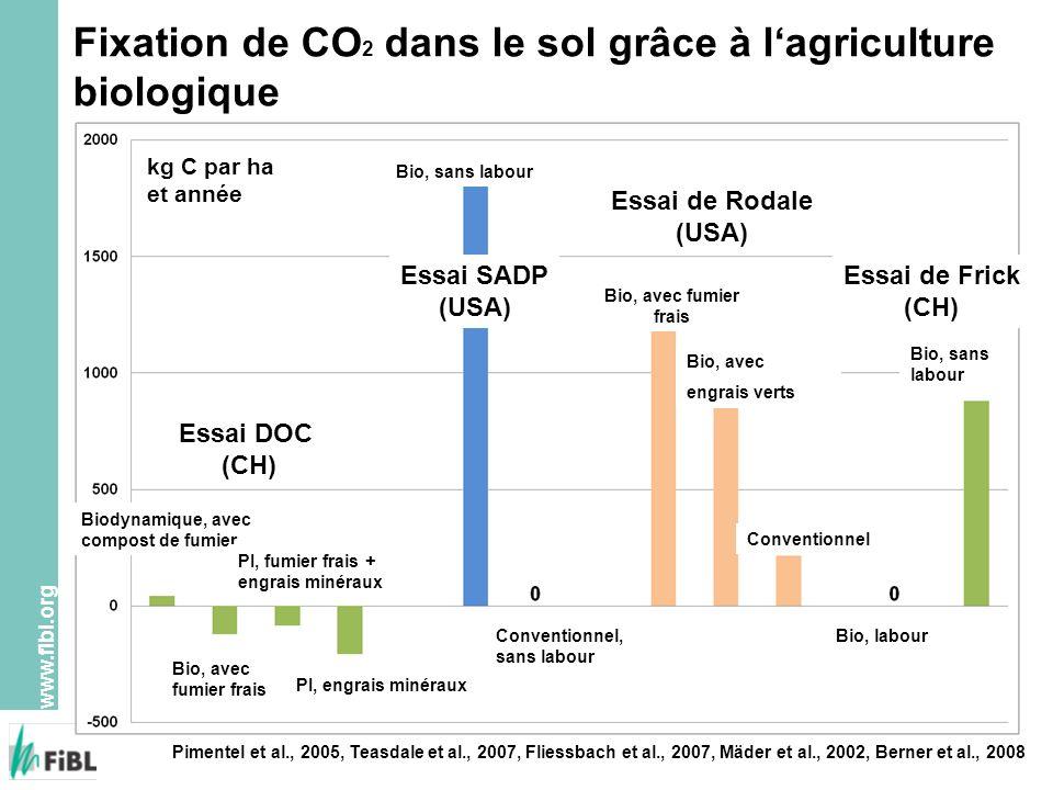 www.fibl.org Fixation de CO 2 dans le sol grâce à lagriculture biologique Pimentel et al., 2005, Teasdale et al., 2007, Fliessbach et al., 2007, Mäder