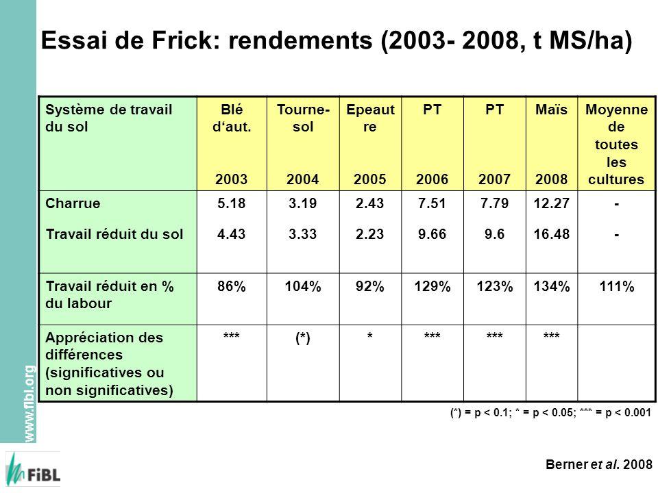 www.fibl.org Essai de Frick: rendements (2003- 2008, t MS/ha) Système de travail du sol Blé daut. 2003 Tourne- sol 2004 Epeaut re 2005 PT 2006 PT 2007