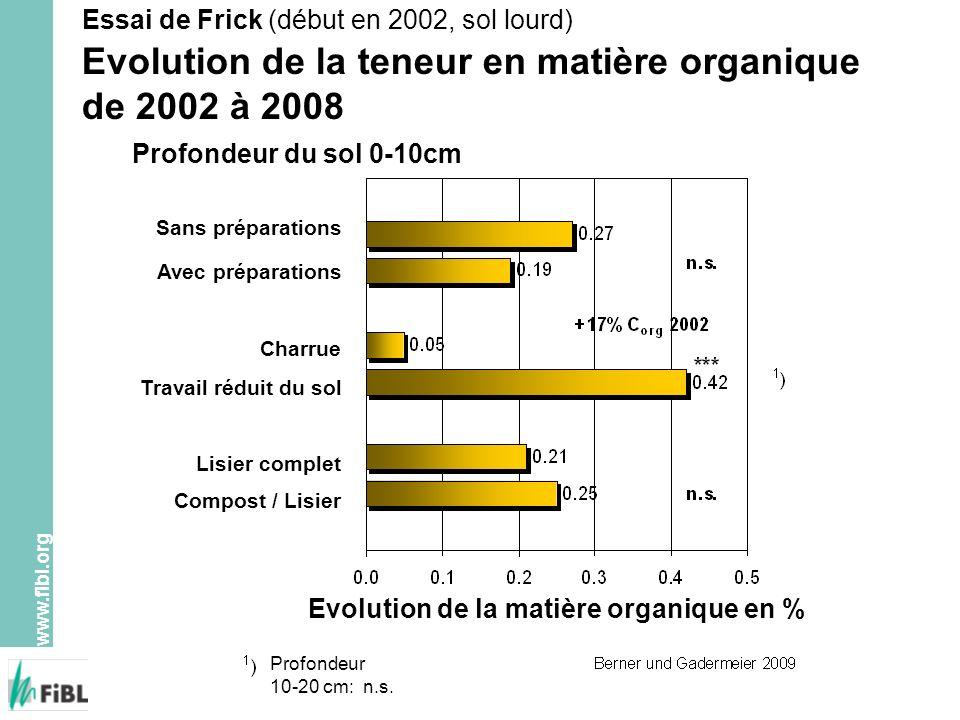www.fibl.org Essai de Frick (début en 2002, sol lourd) Evolution de la teneur en matière organique de 2002 à 2008 Profondeur du sol 0-10cm Sans prépar