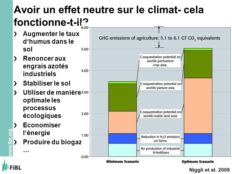 www.fibl.org Avoir un effet neutre sur le climat- cela fonctionne-t-il? Augmenter le taux dhumus dans le sol Renoncer aux engrais azotés industriels S