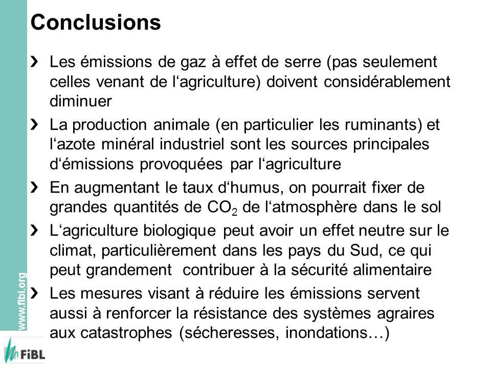 www.fibl.org Conclusions Les émissions de gaz à effet de serre (pas seulement celles venant de lagriculture) doivent considérablement diminuer La prod