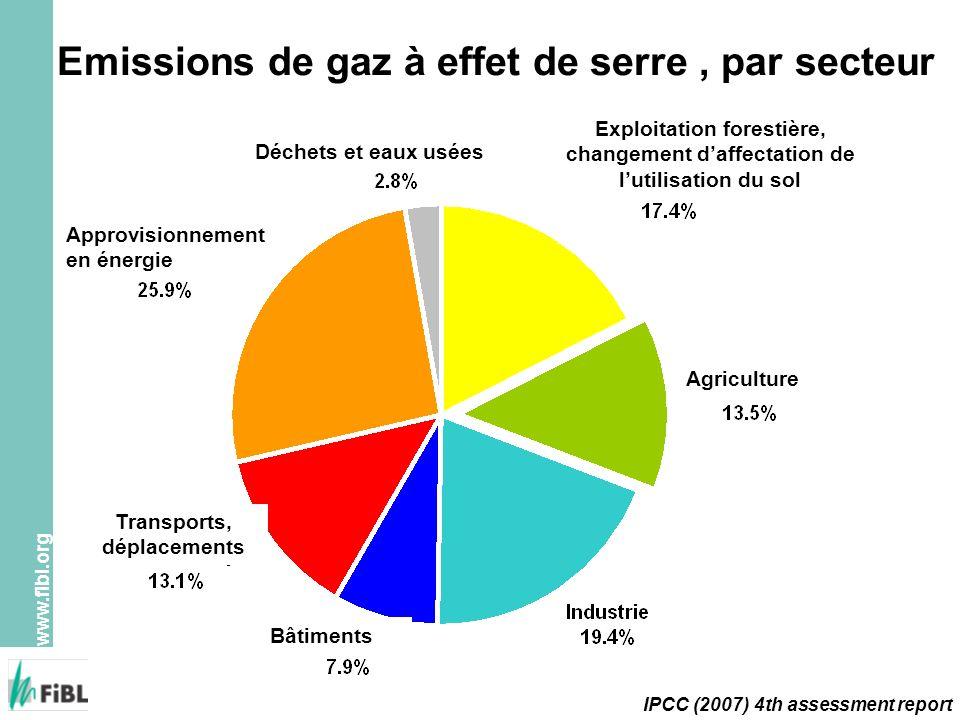 www.fibl.org Sources principales des gaz à effet de serre dans lagriculture Combustion de la biomasse (CH 4 + N 2 O) Riziculture inondée (CH 4 ) Engrais de ferme (CH 4 + N 2 O) Fermentation chez les ruminants (CH 4 ) Emissions du sol (CH 4 et N 2 O)
