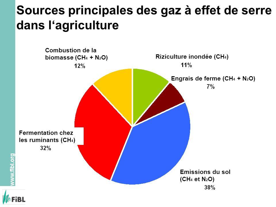 www.fibl.org Sources principales des gaz à effet de serre dans lagriculture Combustion de la biomasse (CH 4 + N 2 O) Riziculture inondée (CH 4 ) Engra