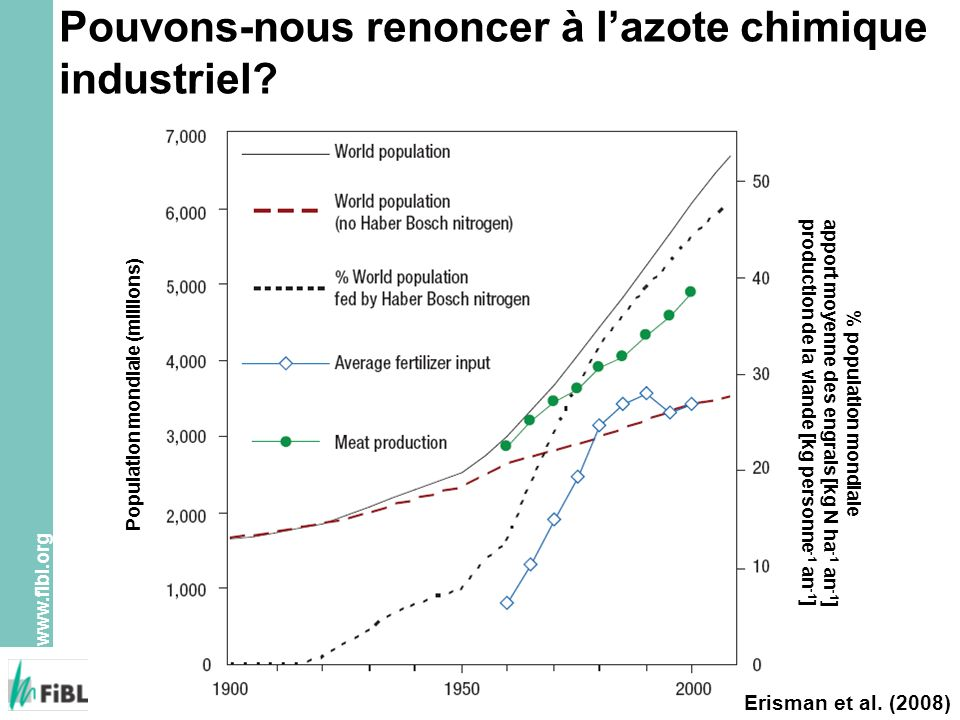 www.fibl.org Erisman et al. (2008) Pouvons-nous renoncer à lazote chimique industriel? Population mondiale (millions) % population mondiale apport moy
