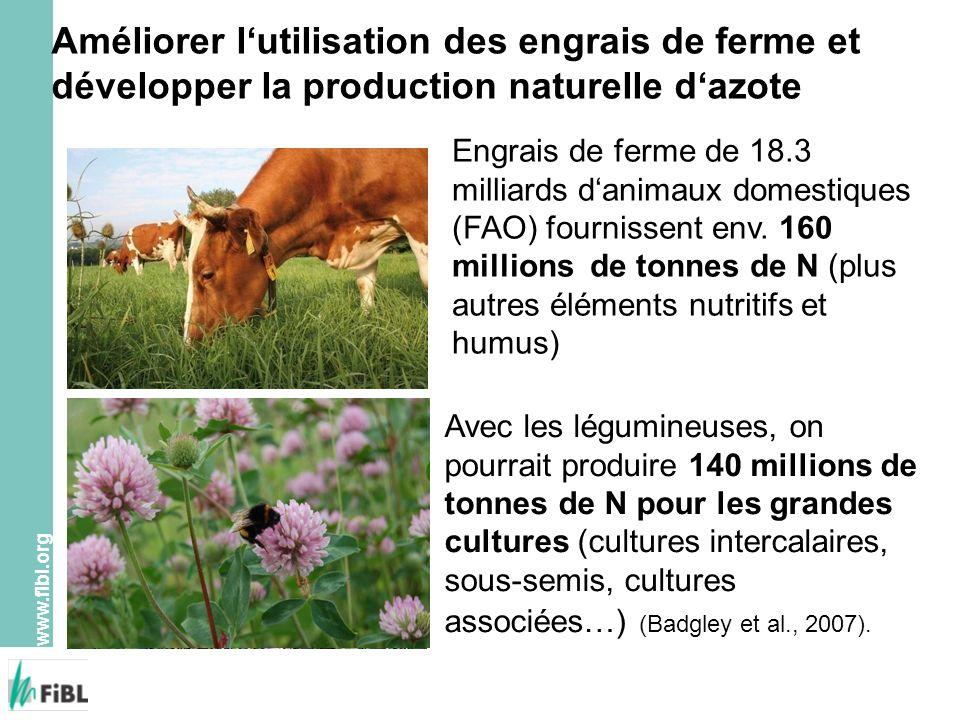 www.fibl.org Améliorer lutilisation des engrais de ferme et développer la production naturelle dazote Avec les légumineuses, on pourrait produire 140